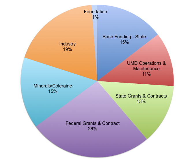 Pie chart with NRRI funding sources